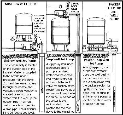well inspection and water testing tnt inspection services shallow well pump plumbing diagram deep water well diagram #19